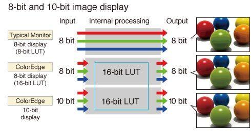 "Ecran EIZO CG276W, 27"" IPS, calibrateur intégré."