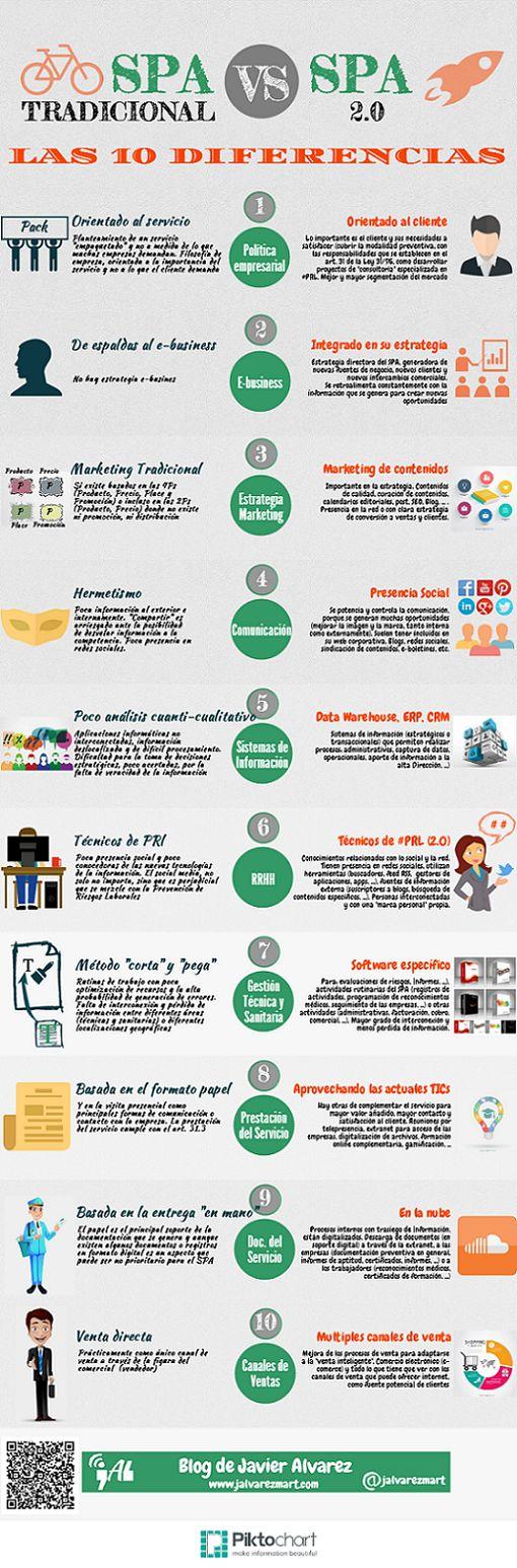 74 best Prevención de Riesgos Laborales images on Pinterest ...