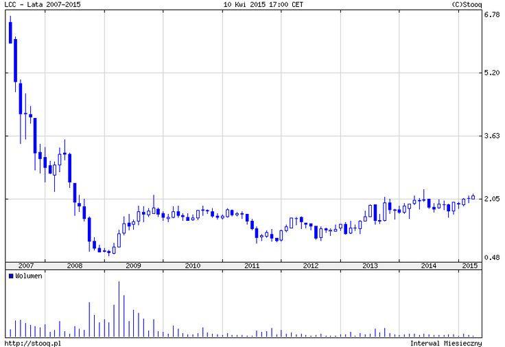 LCC (0.00%) - LC Corp SA - Stooq