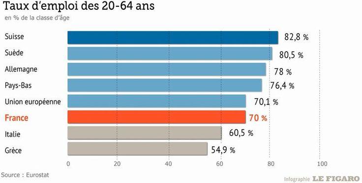INFOGRAPHIE - Une enquête annuelle d'Eurostat montre d'énormes différences des taux d'emploi de la population à travers l'Europe, et notamment entre la France et l'Allemagne.