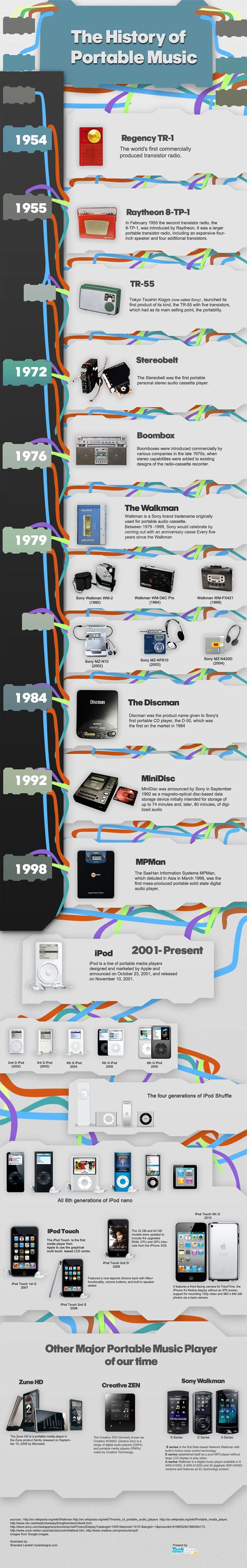 the history of portable music....AKA how the iPod took over everything