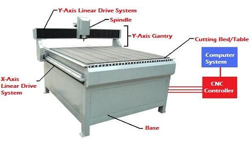 How does the CNC wood Router work? Its not that difficult so lets get started on...