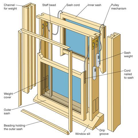 Sash window repairs | DIY Tips, Projects & Advice UK | lets-do-diy.com
