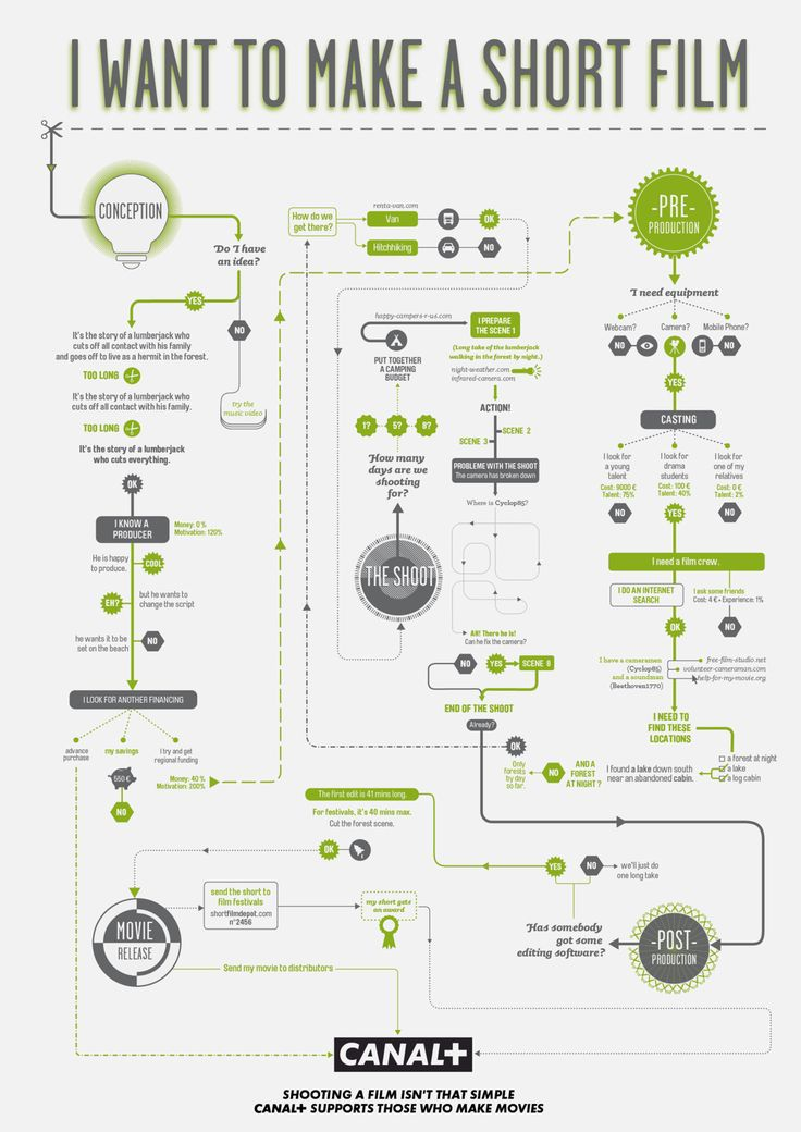 59 best FlowCharts images on Pinterest Altered art, Book and - flow chart template