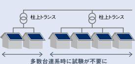 高効率のパワーコンディショナ | 住宅用太陽光発電システム | 太陽光発電・蓄電システム | Panasonic