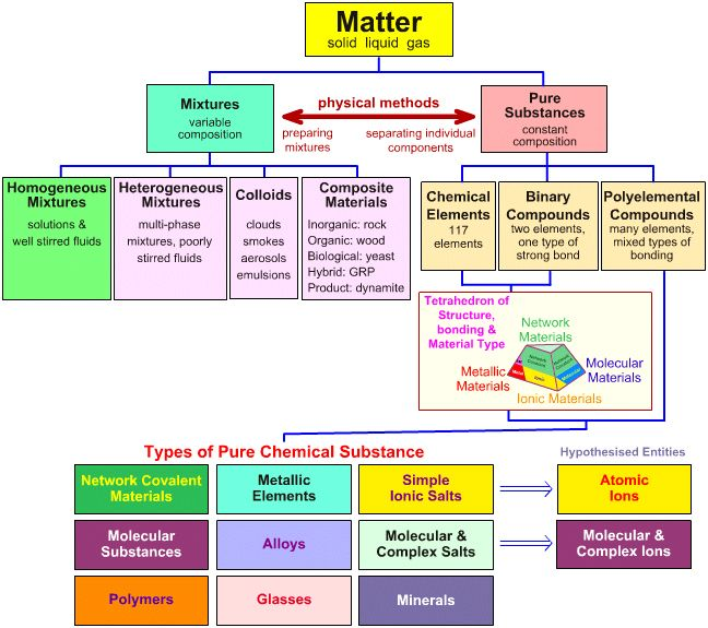 Foldables for Science | The Classification of Matter in The Chemical Thesaurus Reaction ...