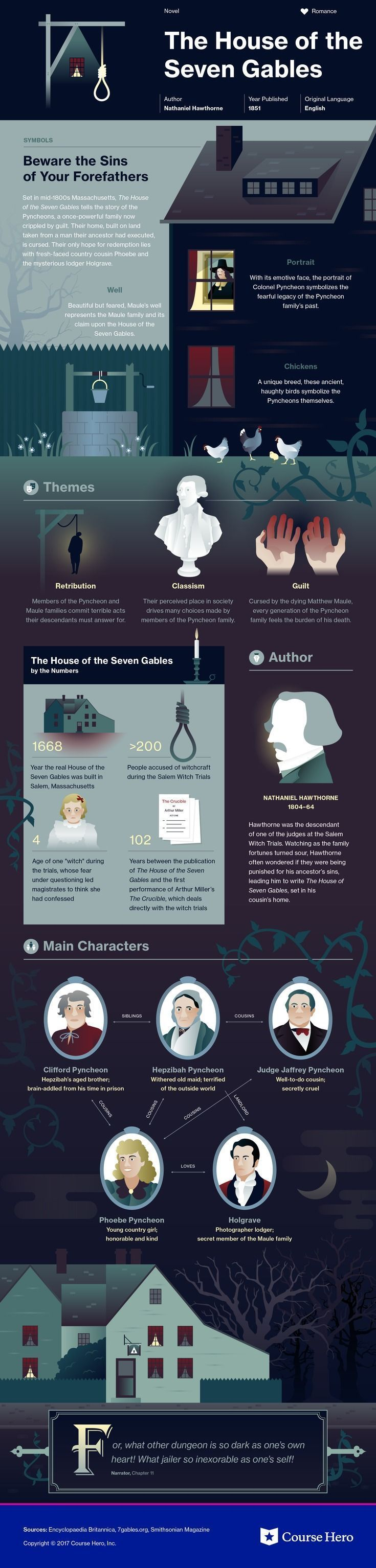 Nathaniel Hawthorne's The House of the Seven Gables Infographic | Course Hero: https://www.coursehero.com/lit/The-House-of-the-Seven-Gables/