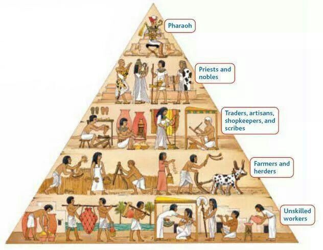 The Egyptian hierarchy was a lot like the pyramids that they built. At the very top of this social structure was the pharaoh and their gods. Since the pharaoh was thought to be a god, he took his place next to all of the others, and at the lowest were the slaves and famers they had fewer rights then the people that were higher.