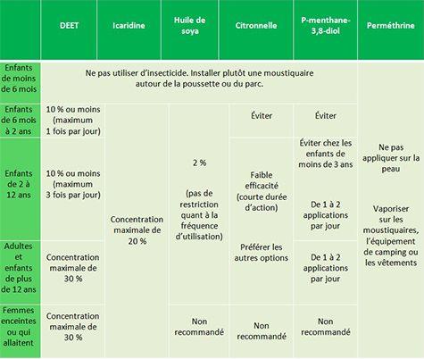 La protection contre les moustiques en cinq questions   Jean Coutu