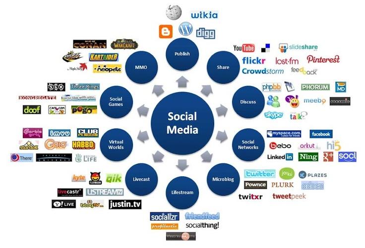 Las redes sociales y su contexto