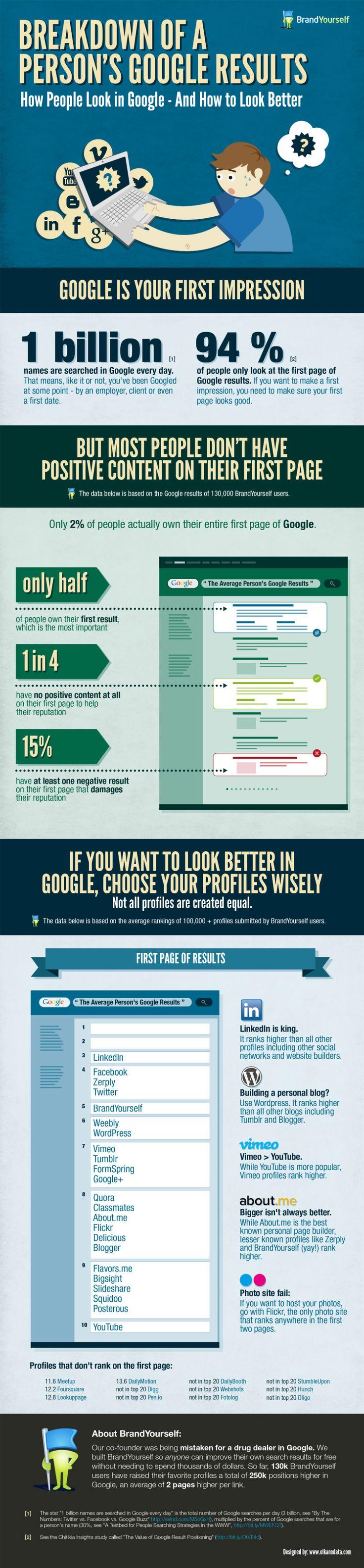 Breakdown Of A Person's Google Results. Bespoke Social Media & Marketing