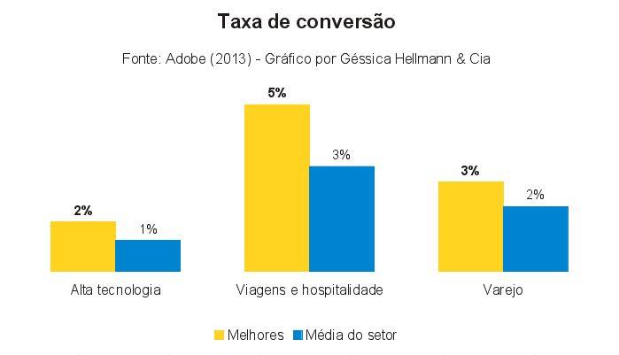 Gráfico 6 - Taxa de conversão nos setores de Varejo, Alta Tecnologia e Viagens. Fonte: Adobe (2013). Gráfico por Géssica Hellmann & Cia.