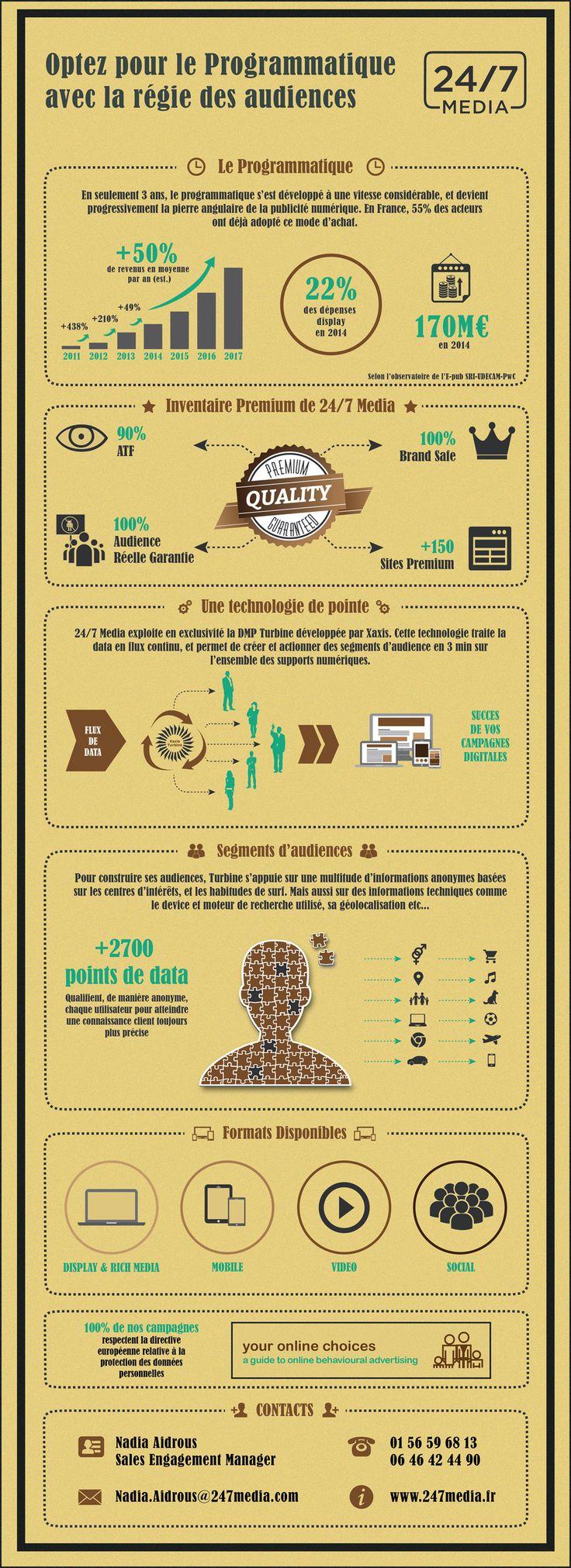 Infographie : le programmatique avec 24/7 Media - Ratecard