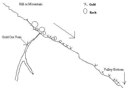 Where gold is found on hillside