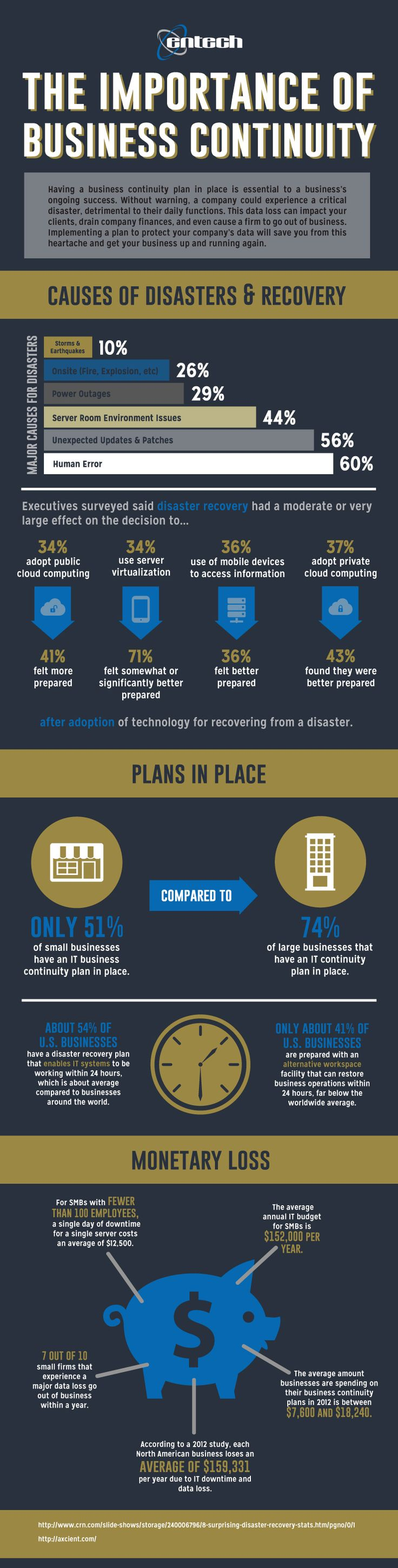 Thinking about a business continuity solution for your business? Check out this #infographic. #businesscontinuity #disasterrecovery