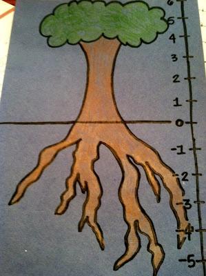 Noahs Ark Homeschool Academy: Life of Fred Math  Negative Numbers!