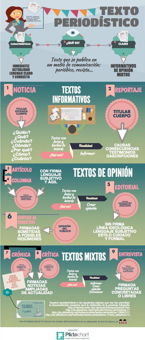 El texto periodístico #infografia                                                                                                                                                                                 Más
