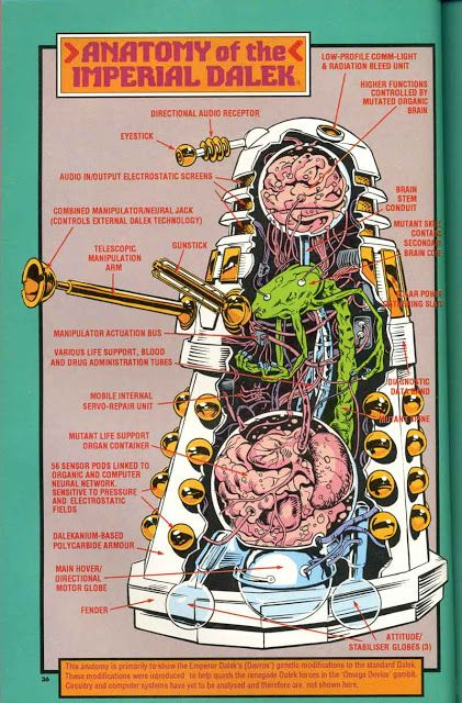 Doctor Who, Anatomy Of A Dalek << the doctor who fandom can tell you the body parts of a monster on the show...GO DW FANDOM