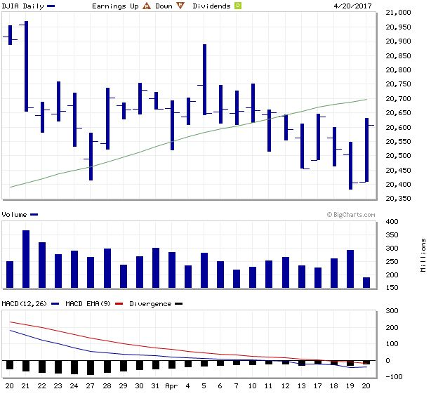 DJIA Index Charts - Dow Jones Industrial Average Interactive Index Charts - MarketWatch