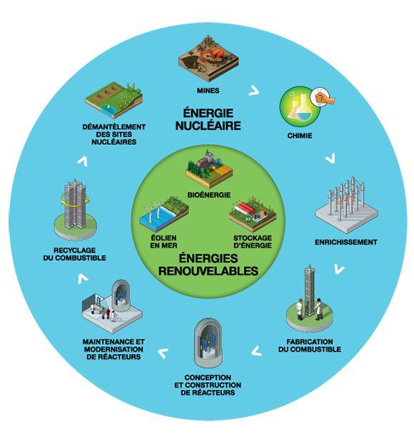 Activités : ensemble du cycle de l'énergie nucléaire et énergies renouvelables - AREVA