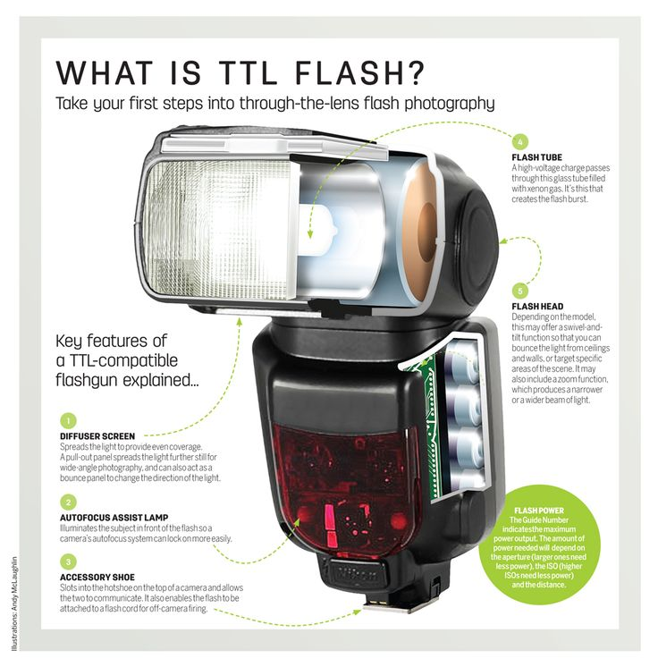 What is TTL flash? In this tutorial we will help you take your first steps into �through-the-lens� flash photography.