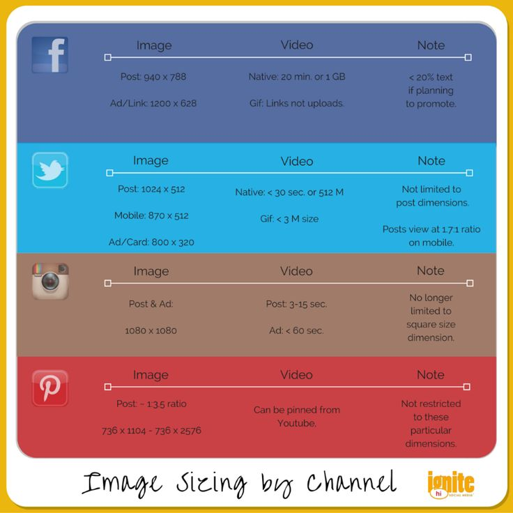 The Ultimate Cheat Sheet for Formatting Social Media Images - @ignitesma