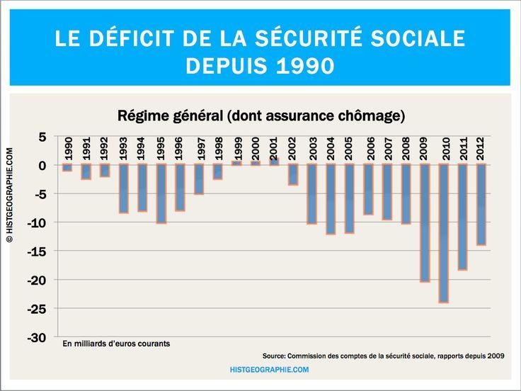 L'endettement quasi permanent de la Sécurité sociale depuis 1990. Source: © HISTGEOGRAPHIE.COM, d'après les rapports de la Commission des comptes de la Sécurité sociale (2009, 2010, 2011, 2012)