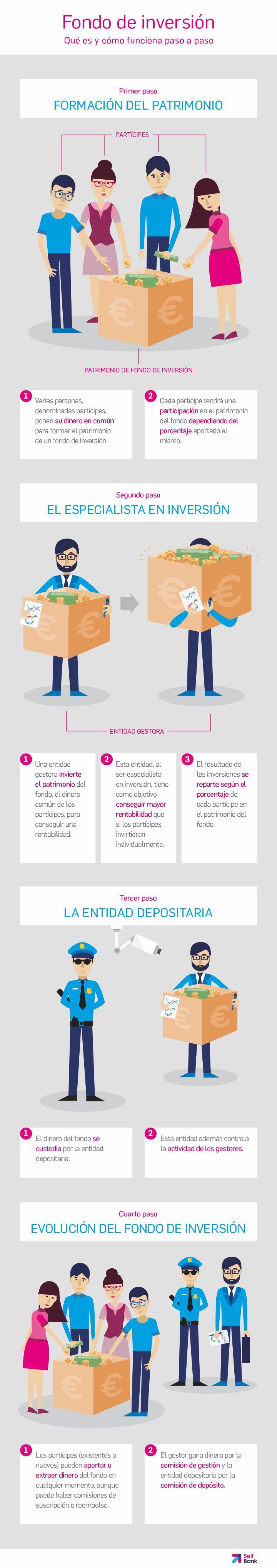 Info-selfbank-fondo-inversión.png (720×4076)