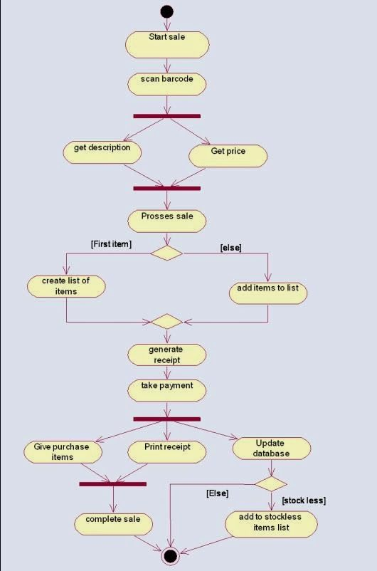 Activity Diagram For Online Shopping System Projects To