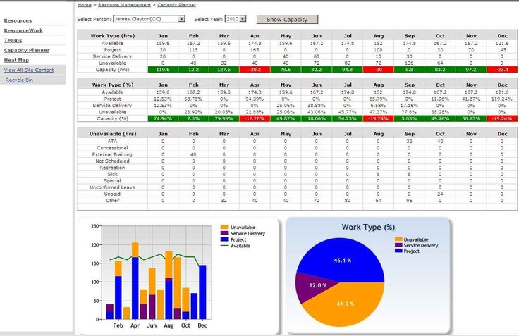 Staff Capacity Planning Template Excel Best Of Capacity