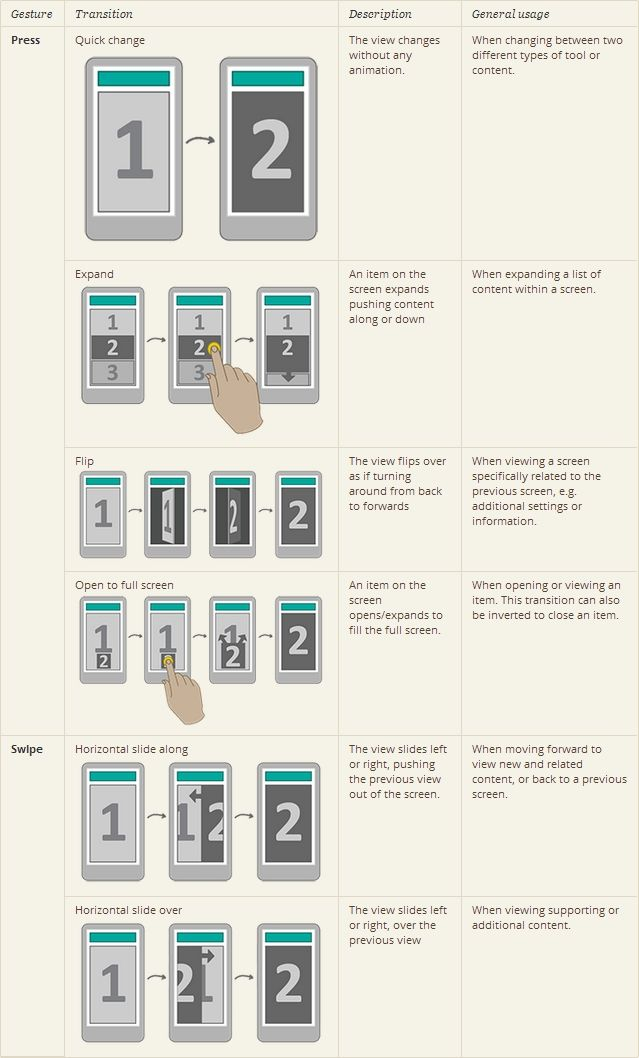 Designing for Mobile - Transitions From: http://www.uxbooth.com/articles/designing-for-mobile-part-2-interaction-design/