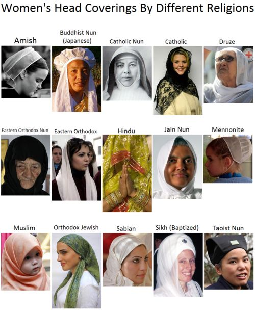 Women's head coverings by different religions