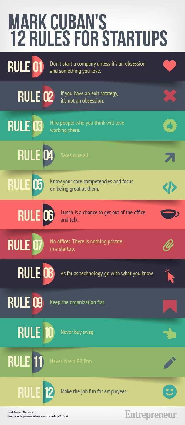 Mark Cuban's 12 rules for startups #startup #entrepreneurship