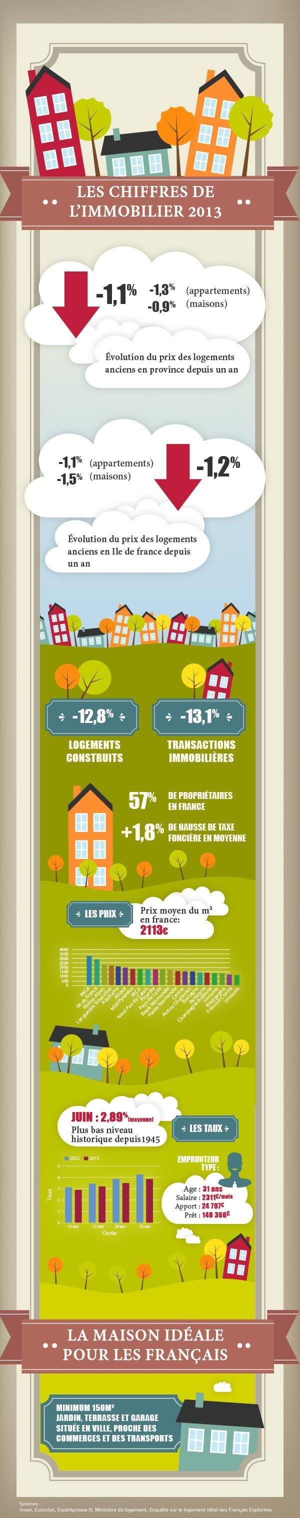 27/11/13 - Infographie: l' #immobilier en France en quelques chiffres