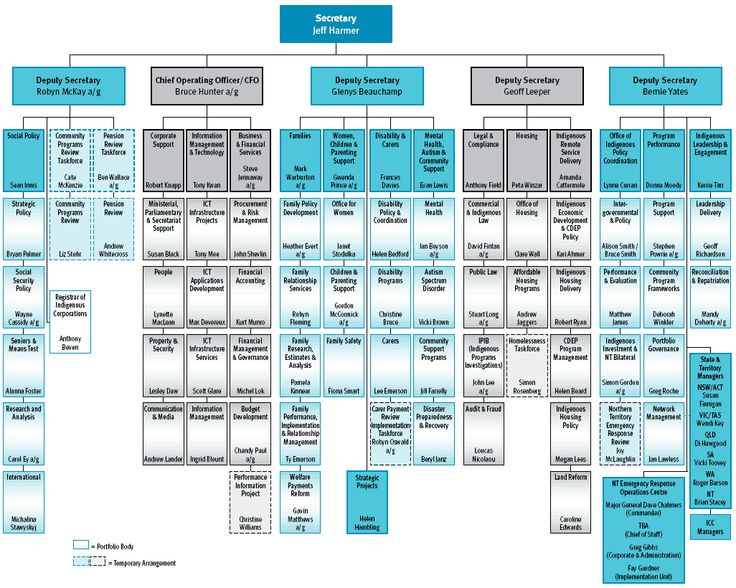 hr department structure Google Search Business