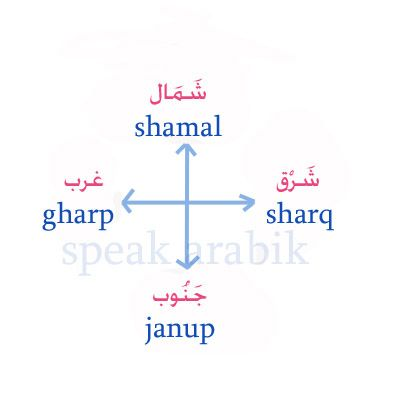 speak arabic: Directions الاتجاهات