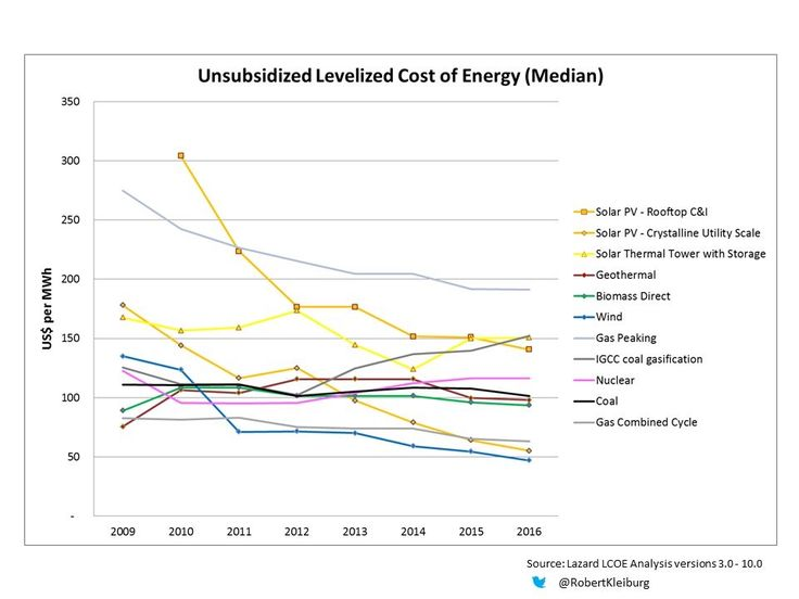 Best Cost Of Energy Lcoe Images On   Renewable