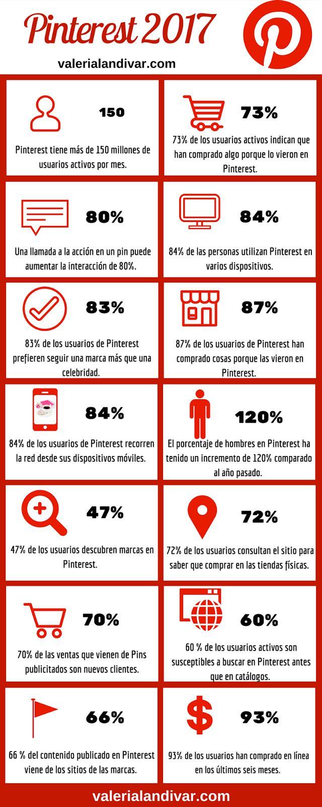 Datos clave sobre Pinterest #infografia