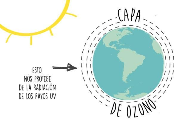 ¿Y qué pasó con la capa de ozono? (3 tips para ayudar)