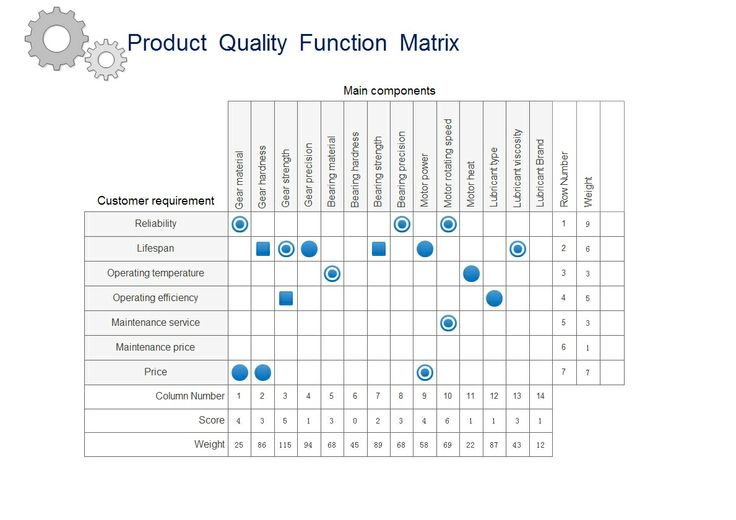 quality function deployment essay Learn everything about quality function deployment and master the art of facilitating the qfd discussions most important benefits of this course: learn the technique to convert customer requirements into technical requirements critical for your business process using qfd.