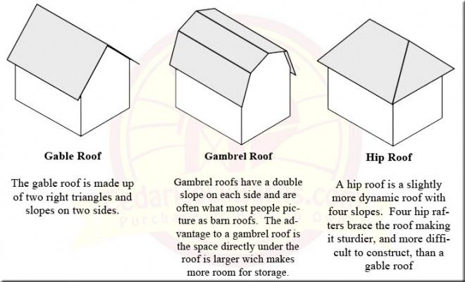 Image Result For Gable Roof Gable Roof Hip Roof Roof