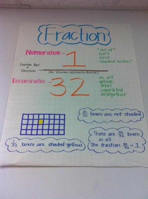 Fraction Anchor Chart #TeachersFollowTeachers | Math - Fractions ...