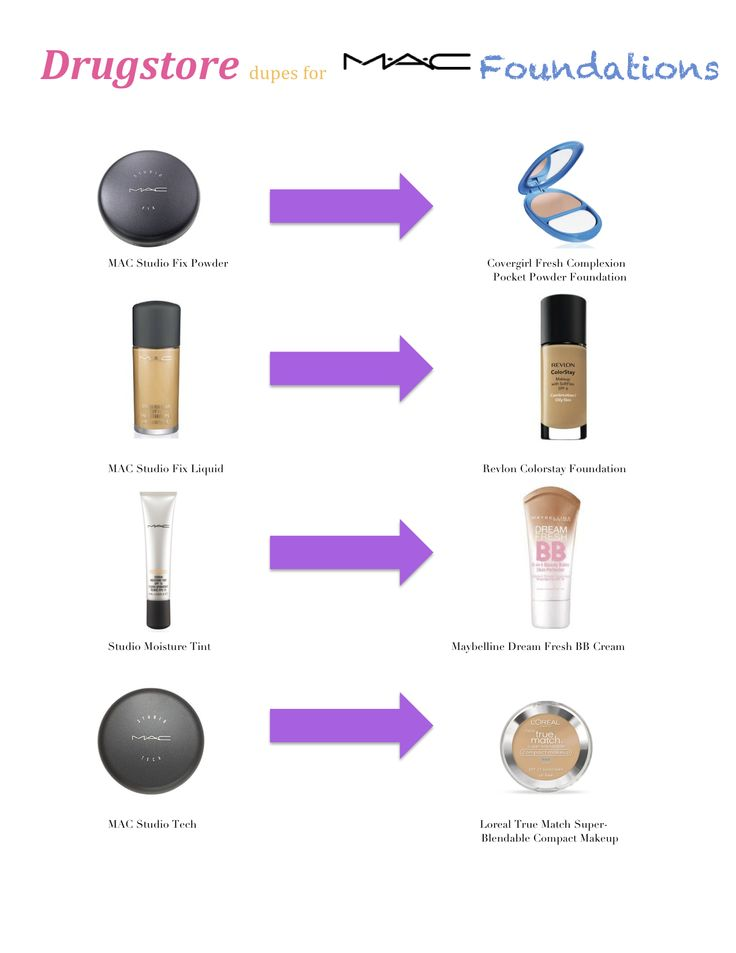 17 Best Ideas About Mac Foundation Dupes On Pinterest