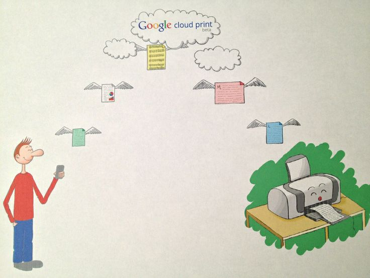 Print Anything, Anywhere Using Google Cloud Print Now on Windows