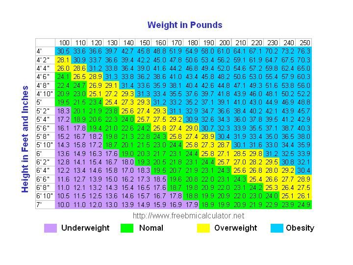 49 best BMI images on Pinterest   Healthy living, Calculator and ...