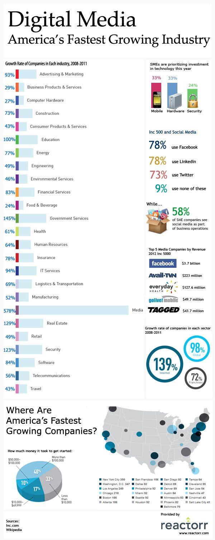 Digital Media 2012 - America's Fastest Growing Industry http://www.reactorr.com/blog/digital-media/