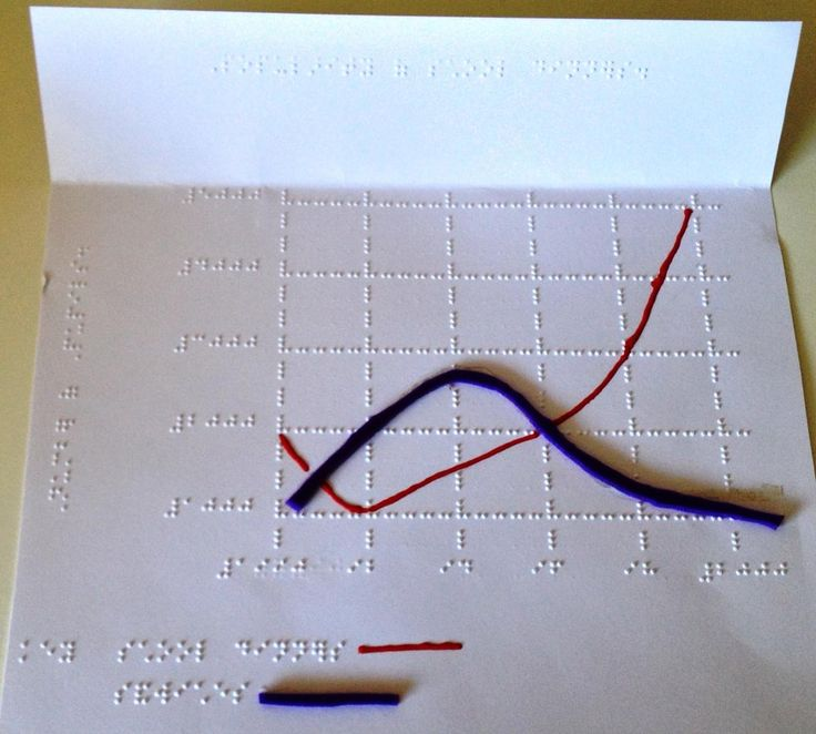 Making Graphs tactual for students with visual impairments.