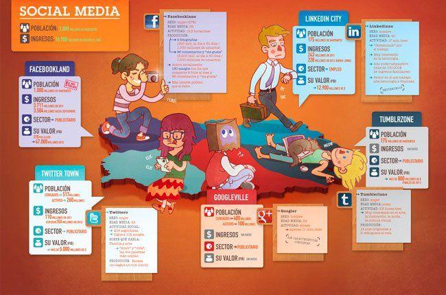 La población mundial de las redes sociales