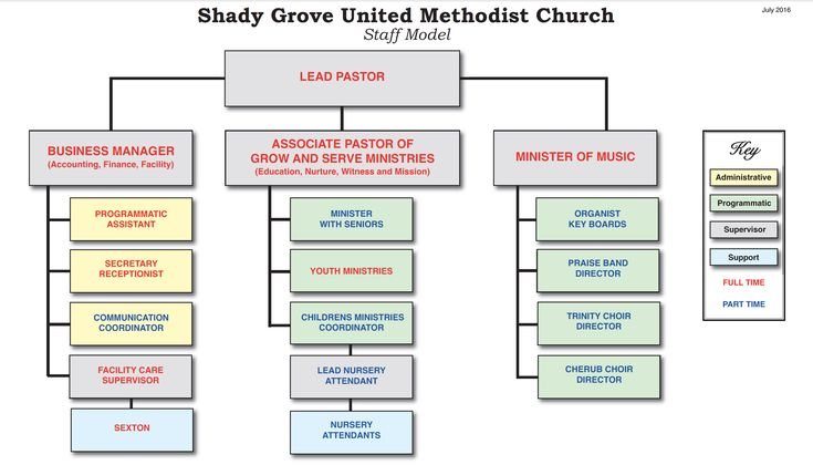 Image result for united methodist church organizational chart - ics organizational chart