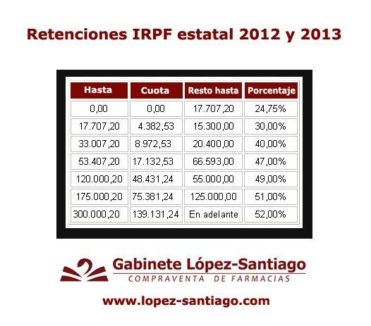 Retenciones del IRPF estatal en 2012 y 2013.